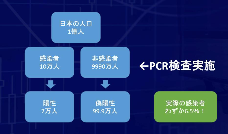 PCR検査の精度